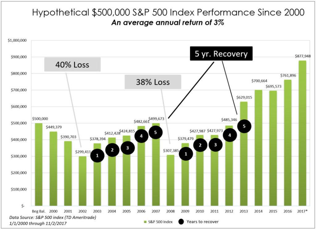 stock market since 2000